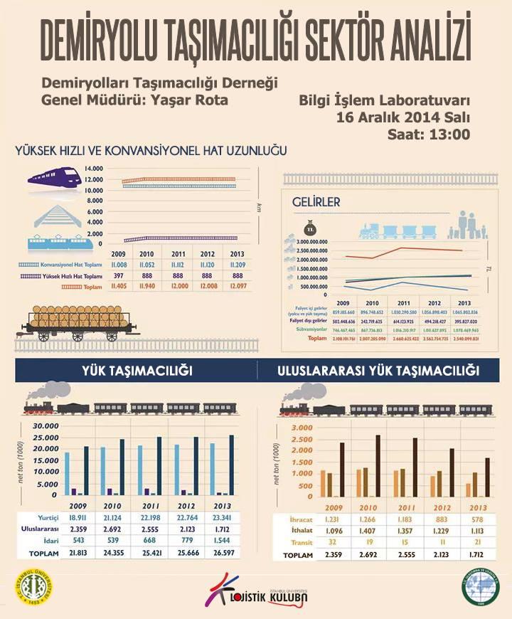 Demiryolu Taşımacılığı Sektör Analizi